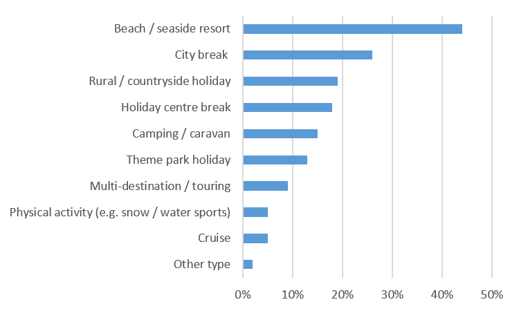 Top Family Holidays by Type
